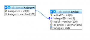 Cara Membuat Query dalam MySQL