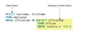 bagaimana cara menggunakan mysql sub query