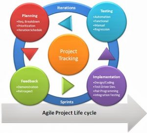 Apa Itu Agile Method Dalam Softwere Development
