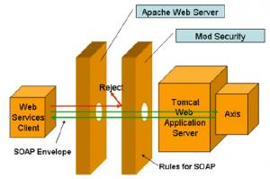 pengenalan mod security untuk mengamankan server website