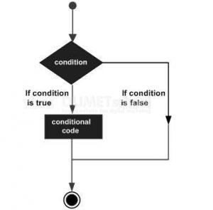 Struktur Pengambilan Keputusan dalam Bahasa Golang