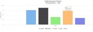 Cara Membuat Grafik menggunakan PHPMySQL