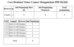 Cara Membuat Visitor Counter Menggunakan PHP MySQL Part 2