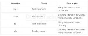 Cara Penggunaan Operator Increment dan Decrement Pada PHP