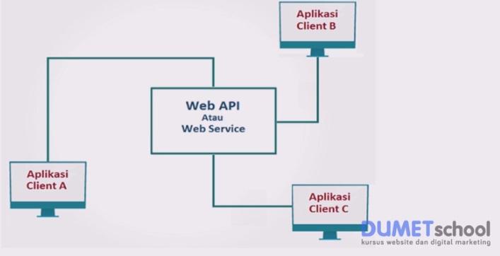 Mengenal Fungsi Web Service Menggunakan Laravel dan VueJs